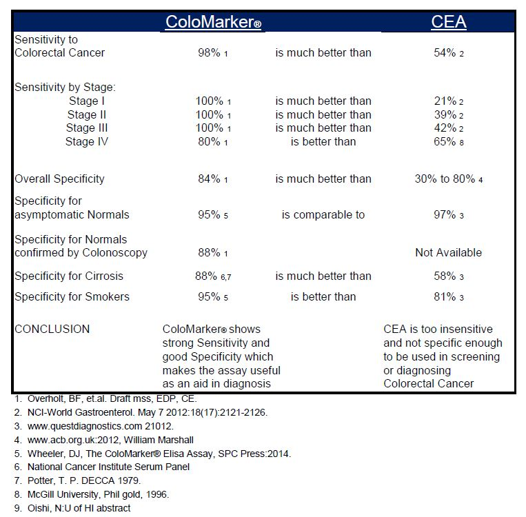 Comparison to CEA
